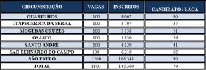 concursoTJ SP tabela 2